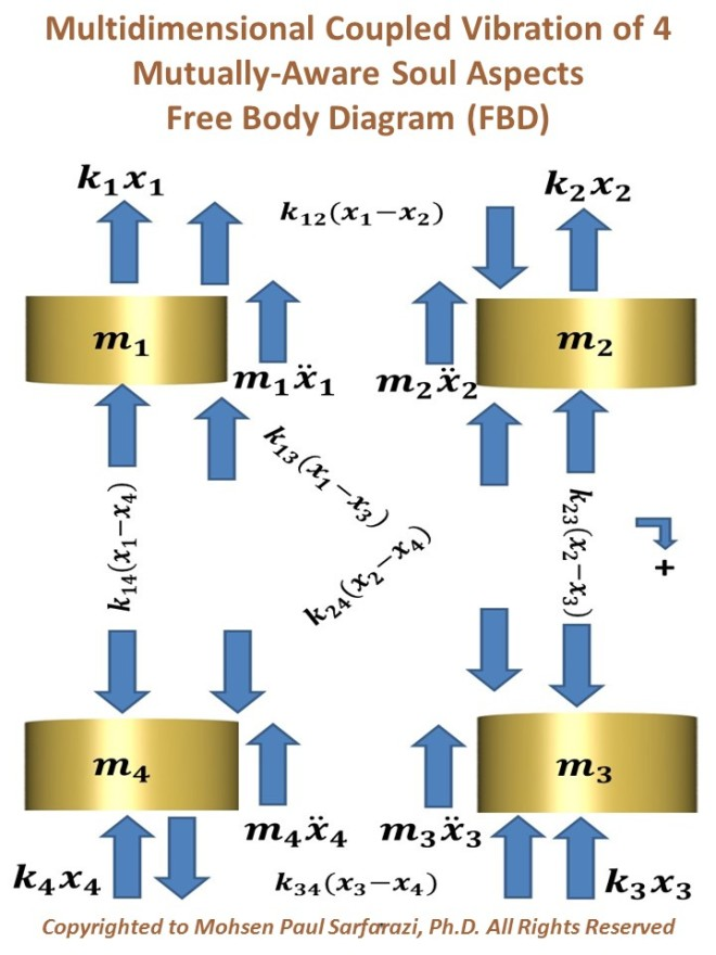 multidimensional coupled vibration of 4 soul aspects- FBD